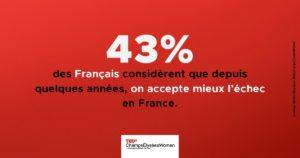43 % des sondés estiment ainsi que l'échec est mieux accepté en France