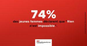 74 % des jeunes femmes déclarent que « Rien n'est impossible ».