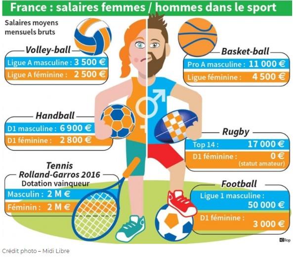 Les inégalités salariales dans le sport