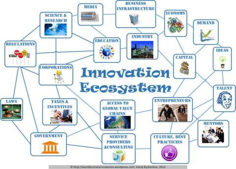 Ecosystème d'innovation