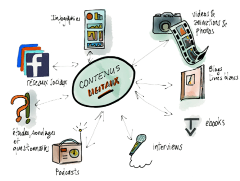 Stratégie de content management pour les marques